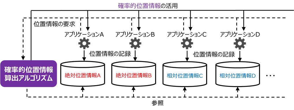 絶対・相対位置情報を活用した確率的位置情報の検討 - PukiWiki